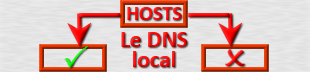 Hosts : Où se trouve le fichier Hosts