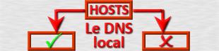 Hosts et DNS : Schéma de principe de la résolution des noms de domaine