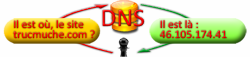 DNS - Adresse IP des sites