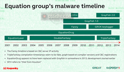 Equation Group - Malware timeline