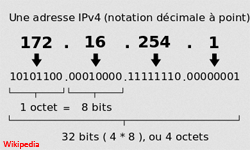 Adressage IP en IPv4