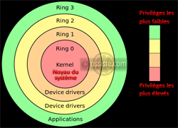 Les niveaux de privilèges dans un système d'exploitation : ring0, ring1, ring2, ring3, ring 0, ring 1, ring 2, ring 3