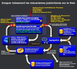 Synopsis de la chaîne publicitaire sur le Web.