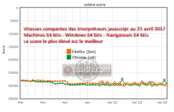 Vitesse comparée javascript -  Firefox vs Chrome