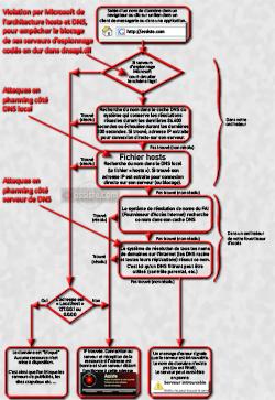 Hosts et DNS - Schéma de principe de la Résolution des noms de domaine